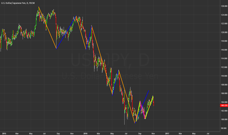 USDJPY: Difficult situation in USDJPY