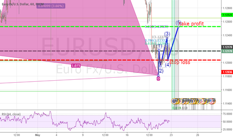 EURUSD: eurusd for monday