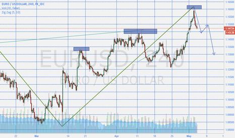 EURUSD: Short EURUSD. Target 1.12