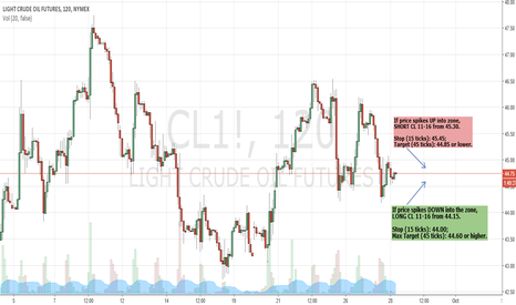 CL1!: SmartLevels - Euro Session Trades for CL!1
