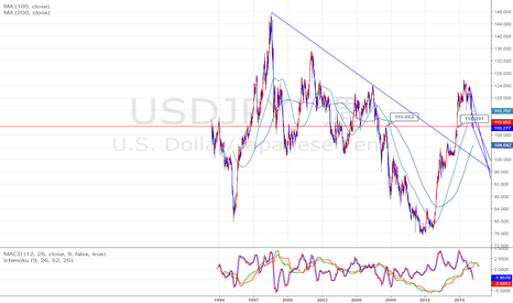 USDJPY: $円は大事な臍を割ってしまった