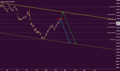 XAUUSD: GOLD is coming to end of its uptrend step-by-step...