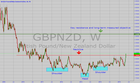 GBPNZD: GBPNZD LONG TERM LONG POSITION