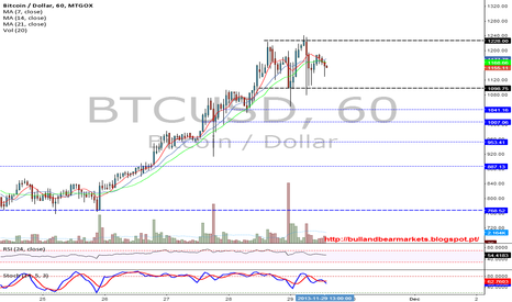BTCUSD: Bitecoin virtual currency hits new record high of $ 1,242.