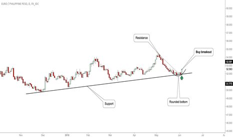 EURPHP: #EURPHP: Opportunity To Buy!