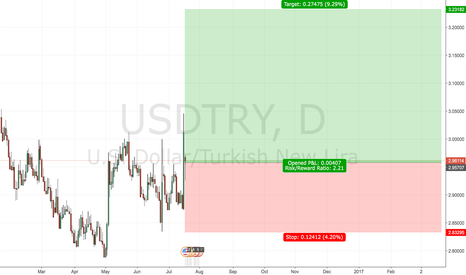 USDTRY: Long position on USD TRY