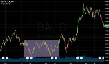 BA: BOEING CO SIDEWAYS-TREND