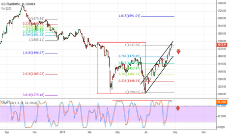 GC1!/AUDUSD: Aussie gold rally is over?