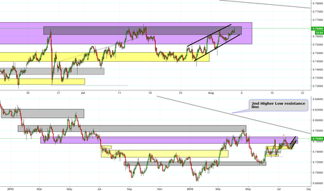 AUDUSD: Great time 2 short with NFP underway
