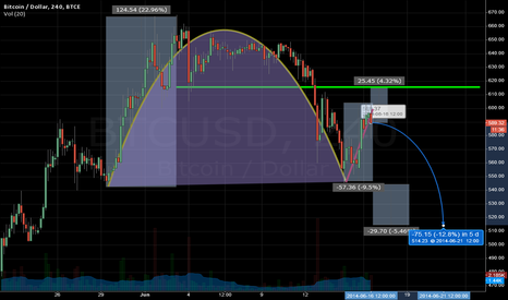 BTCUSD: Inverted cup and handle formation clear on BTC-e/Huobi
