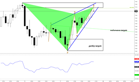 UK100: FTSE H1 Wolfewaves vs Gartley