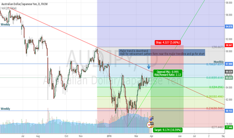AUDJPY: aiming short for AUDJPY