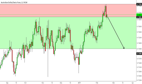 AUDCHF: AUDCHF, weekly research