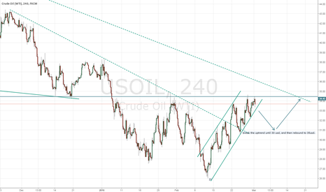 USOIL: USOIL will be inside a consolidation area 35-30USD