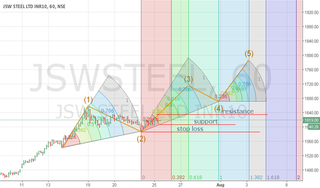 JSWSTEEL: Sustainable trading above 1606 leads to 1714. Stop loss 1585.