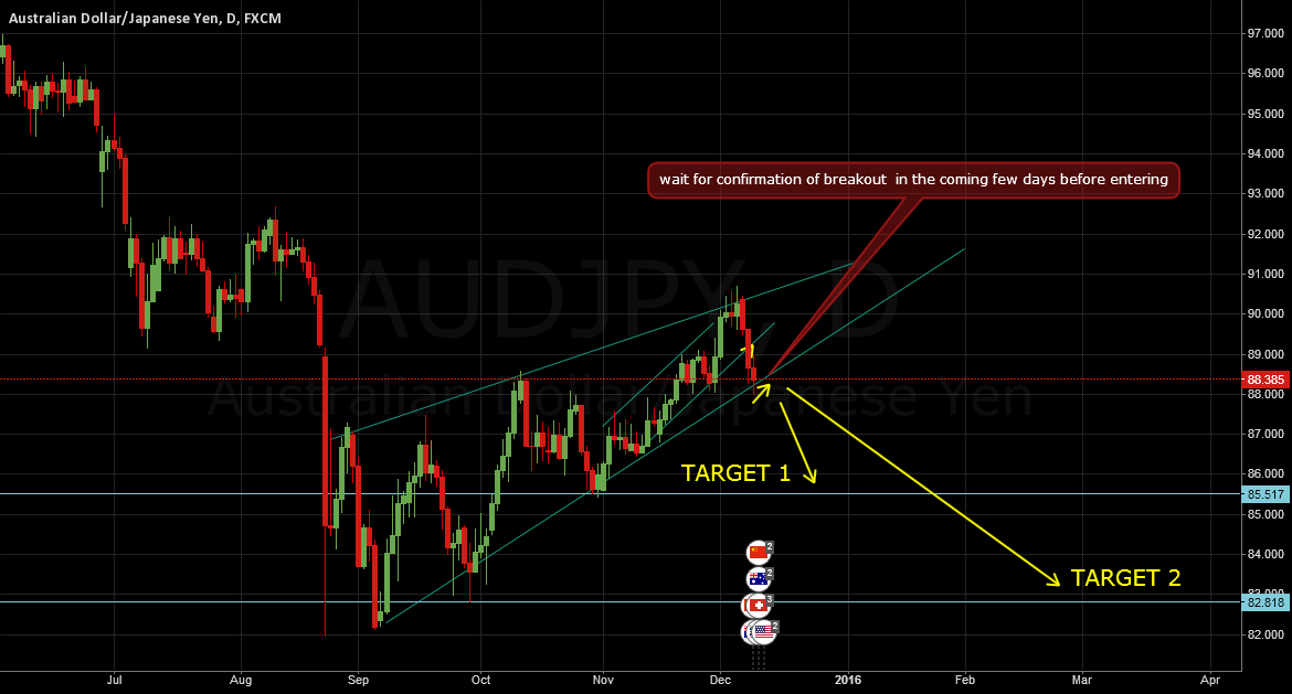 AUDJPY: The much anticipated big move down has started?