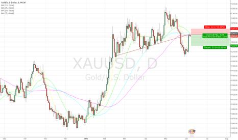 XAUUSD: SHORT Due to UNDERMOVING and Internal Trendline
