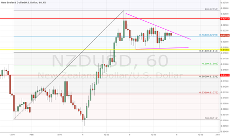 NZDUSD: NZDUSD (4 wave on progress?)