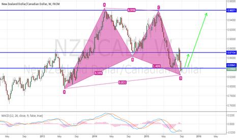 NZDCAD: NZD/CAD - Gartley Pattern