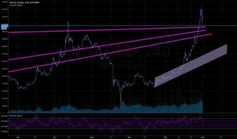 BTCUSD: BTC USD - Long term trends