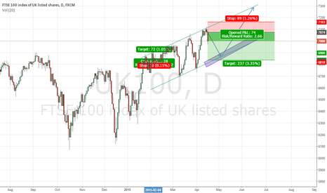 UK100: Ftse short on daily tf