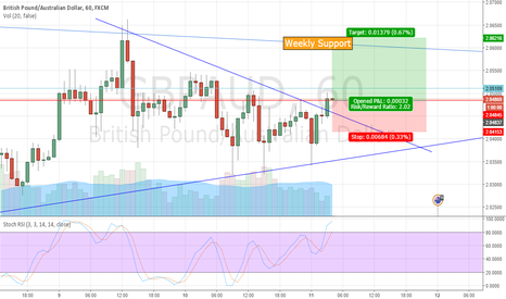 GBPAUD: GBPAUD - Potential Support Broken - Looking for Long