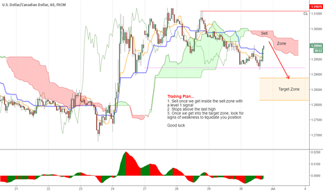 USDCAD: USDCAD is really nice this week...