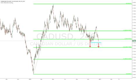 CADUSD: $CADUSD - to next Fib. Level