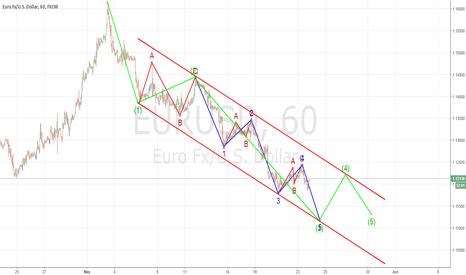 EURUSD: Going to short