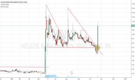 HMNY: Jae Did Trading Perspective - HMNY