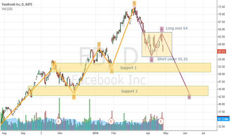FB: $FB Facebook Elliot wave