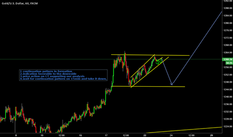 XAUUSD: short term sell opportunity