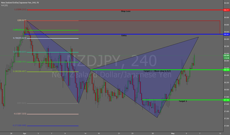 NZDJPY: NZDJPY 240m Bearish Cypher