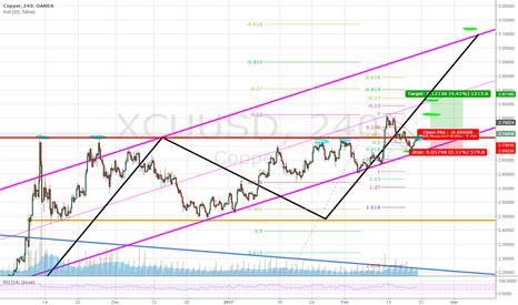 XCUUSD: You should be placing this trade pretty soon