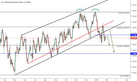 USDCAD: USDCAD CHANNEL BROKEN!!!