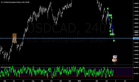 USDCAD: USDCAD Potential AB=CD Pattern?