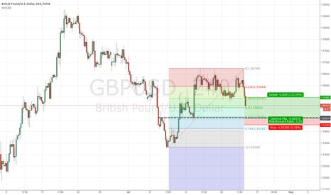 GBPUSD: long gbp/usd tehnical short term trade