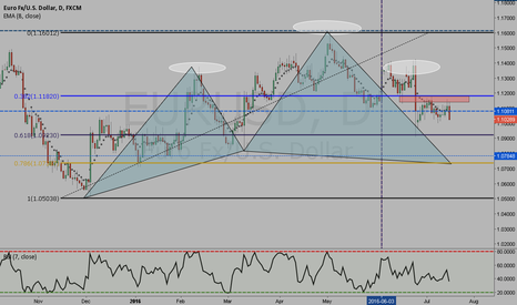 EURUSD: EURUSD DAILY SHORT