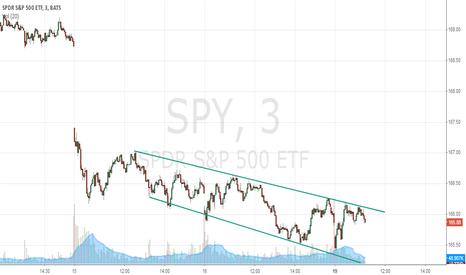 SPY: SPY