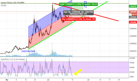 SCBTC: Potential Long Swing Up to a week to play out Target 1 =0.000007