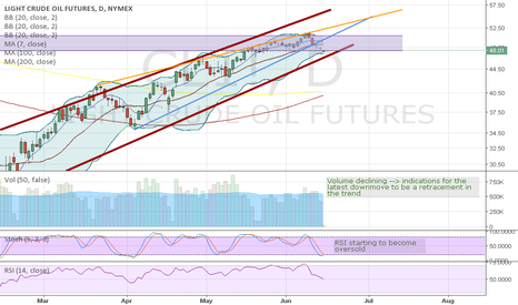 CL1!: Rising wedge, but for now running into support