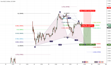 EURUSD: EURUSD gartley pattern formation 74 pips ( sell)