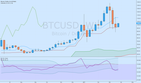 BTCUSD: the King is Back?