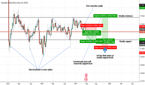 CADCHF: CADCHF- Simple price action Trade