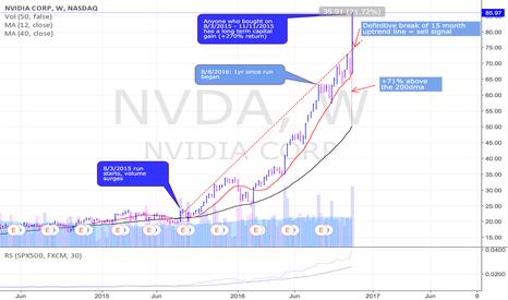 NVDA: 3 good reasons to take some profits in NVDA