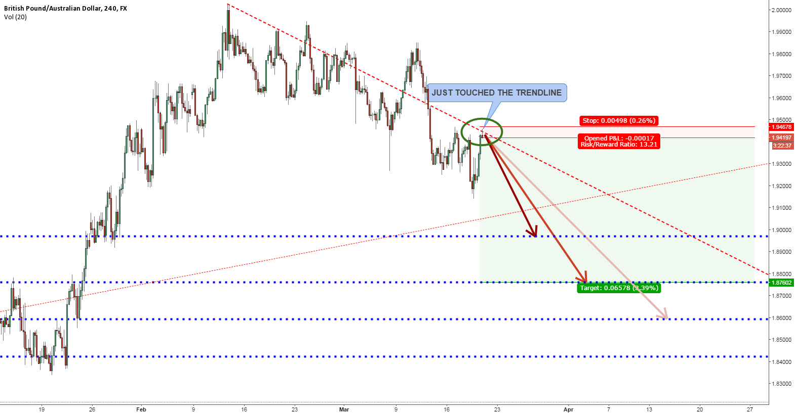 GBPAUD AT THE DOWNTREND TRENDLINE