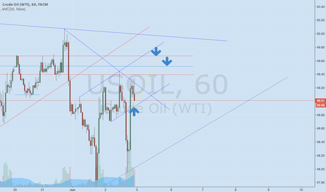 USOIL: 48,93 to go then 49,55-49,65?