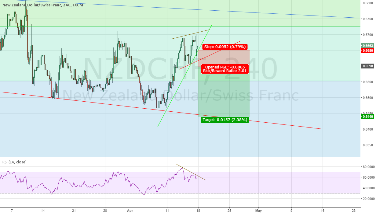 NZDCHF Catch Break of Local Low
