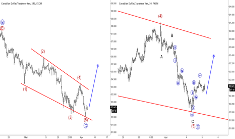 CADJPY: Elliott Wave Analysis: CADJPY Could Be In For A Reversal