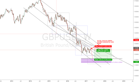GBPUSD: GBPUSD, the Grim Reaper and My British Tea: Article 50 Triggered
